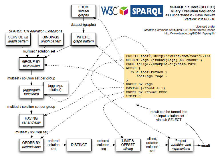 Guessed dataflow of SPARQL 1.1 query engine in executing a query